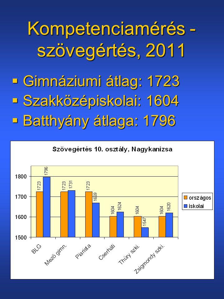 Kompetenciamérés - szövegértés, 2011  Gimnáziumi átlag: 1723  Szakközépiskolai: 1604  Batthyány átlaga: 1796