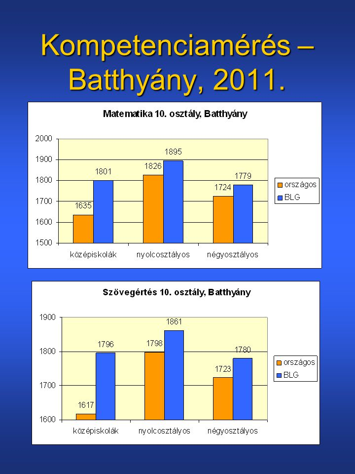 Kompetenciamérés – Batthyány, 2011.