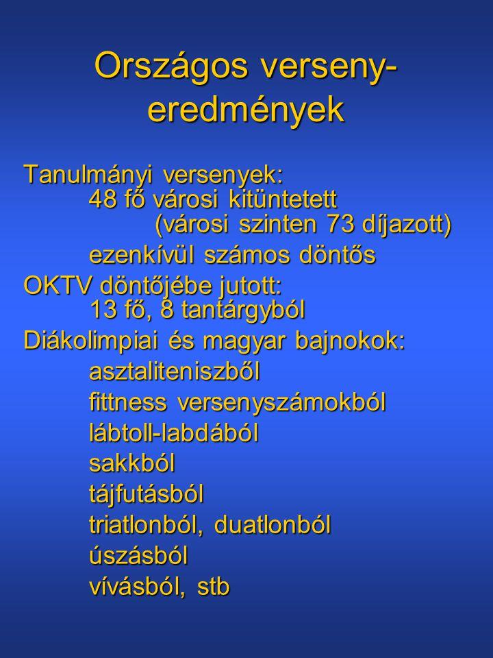 Országos verseny- eredmények Tanulmányi versenyek: 48 fő városi kitüntetett (városi szinten 73 díjazott) ezenkívül számos döntős OKTV döntőjébe jutott: 13 fő, 8 tantárgyból Diákolimpiai és magyar bajnokok: asztaliteniszből fittness versenyszámokból lábtoll-labdábólsakkbóltájfutásból triatlonból, duatlonból úszásból vívásból, stb