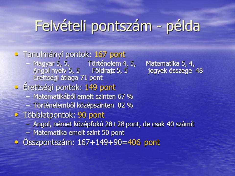 Felvételi pontszám - példa Tanulmányi pontok: 167 pont Tanulmányi pontok: 167 pont –Magyar 5, 5, Történelem 4, 5, Matematika 5, 4, Angol nyelv 5, 5 Fö