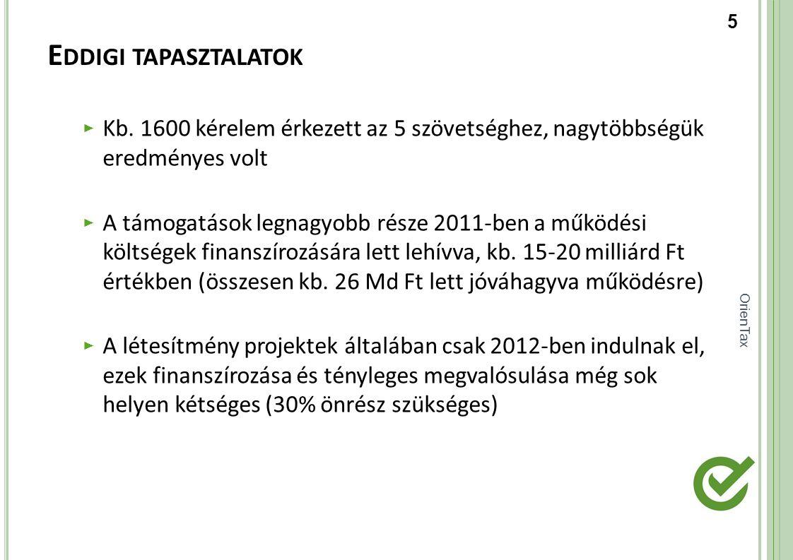 OrienTax E DDIGI TAPASZTALATOK ► Kb. 1600 kérelem érkezett az 5 szövetséghez, nagytöbbségük eredményes volt ► A támogatások legnagyobb része 2011-ben