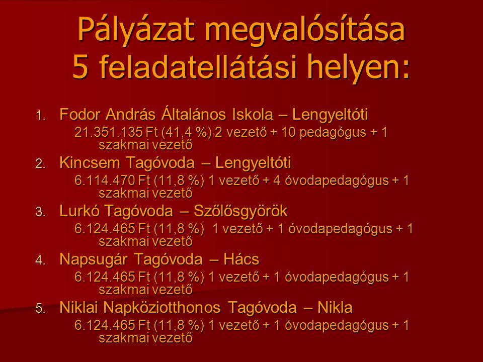 Pályázat megvalósítása 5 feladatellátási helyen: 1. Fodor András Általános Iskola – Lengyeltóti 21.351.135 Ft (41,4 %) 2 vezető + 10 pedagógus + 1 sza