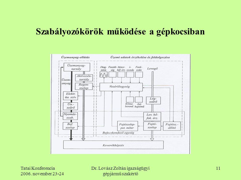 Tatai Konferencia 2006. november 23-24 Dr. Lovász Zoltán igazságügyi gépjármű szakértő 11 Szabályozókörök működése a gépkocsiban