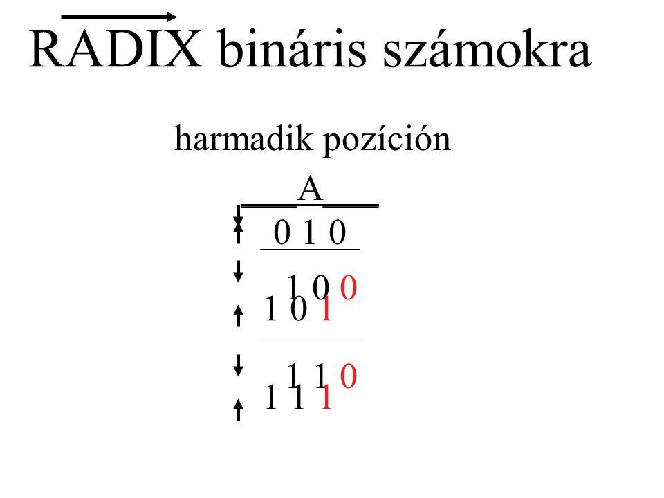 RADIX bináris számokra harmadik pozíción ___A___ 1 0 1 0 1 0 1 1 0 1 0 0 1 1 1