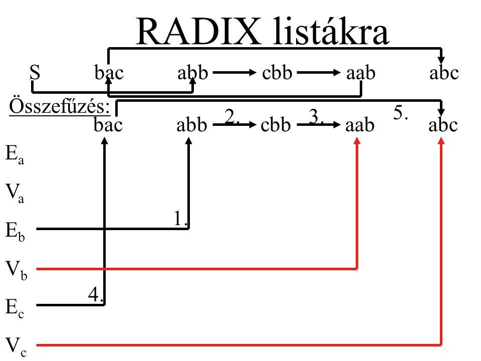 S bac abb cbb aab abc RADIX listákra bac abb cbb aab abc EaVaEbVbEcVcEaVaEbVbEcVc Összefűzés: 1.