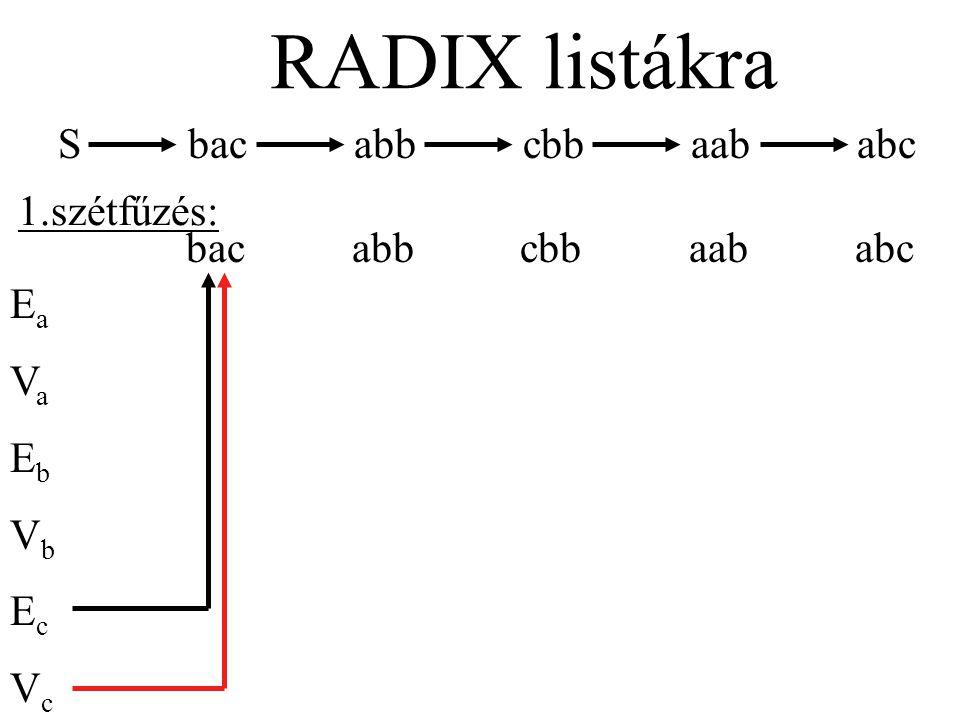S bac abb cbb aab abc RADIX listákra bac abb cbb aab abc EaVaEbVbEcVcEaVaEbVbEcVc 1.