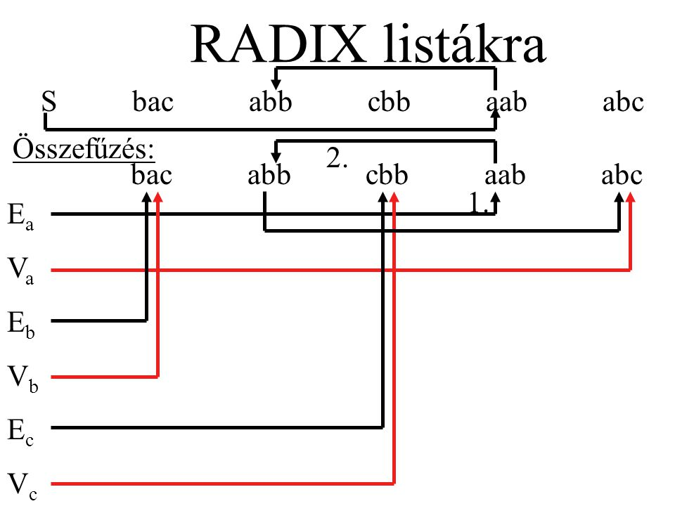 S bac abb cbb aab abc RADIX listákra bac abb cbb aab abc EaVaEbVbEcVcEaVaEbVbEcVc 1. 2. Összefűzés: