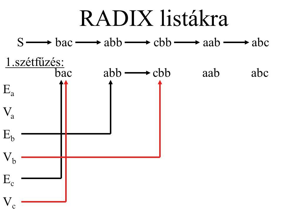 S bac abb cbb aab abc RADIX listákra bac abb cbb aab abc EaVaEbVbEcVcEaVaEbVbEcVc 2.szétfűzés: