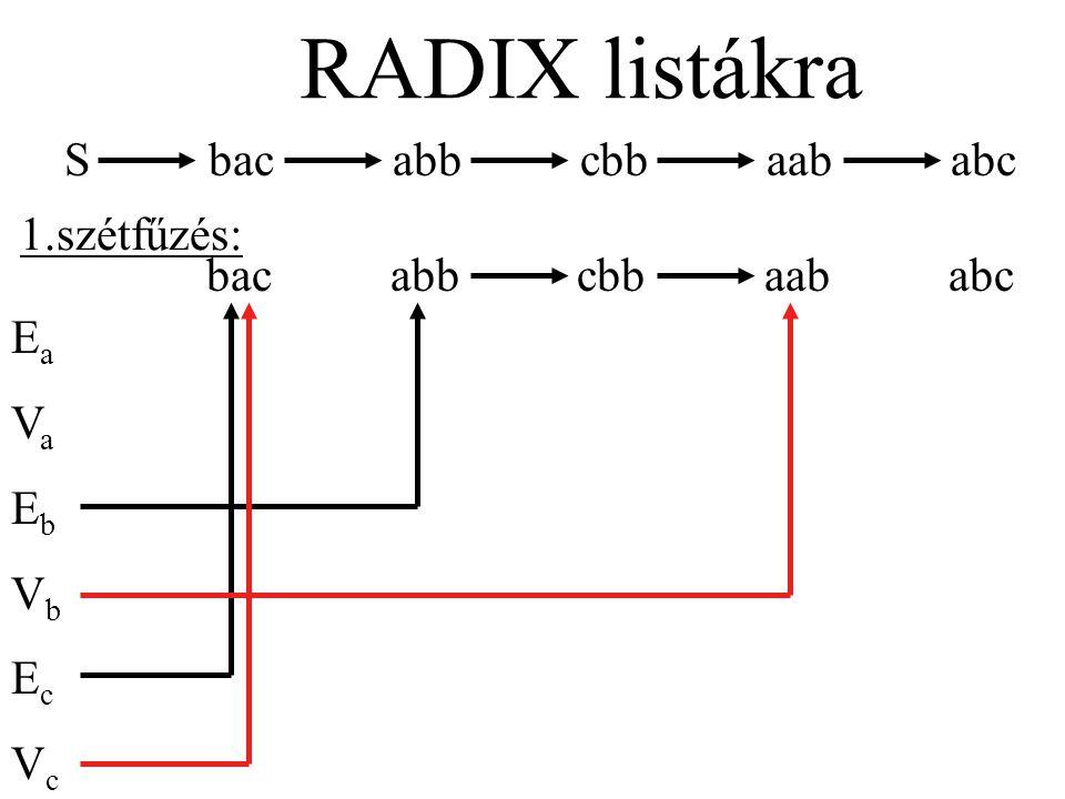 S bac abb cbb aab abc RADIX listákra 1.szétfűzés: bac abb cbb aab abc EaVaEbVbEcVcEaVaEbVbEcVc