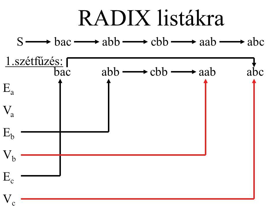 S bac abb cbb aab abc RADIX listákra bac abb cbb aab abc EaVaEbVbEcVcEaVaEbVbEcVc 3.szétfűzés: