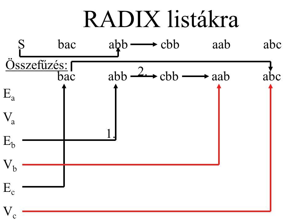 S bac abb cbb aab abc RADIX listákra bac abb cbb aab abc EaVaEbVbEcVcEaVaEbVbEcVc Összefűzés: 1. 2.