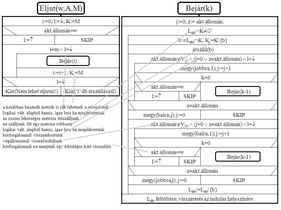 i:=0; l:=  ; K:=M akt.állomás=w l:=  SKIP i  m  l=  Bejár(i) i:=i+1; K:=M l=  Kiír(Nem lehet eljutni!)Kiír('i' db átszállással) Eljut(w,A,M)Bejá