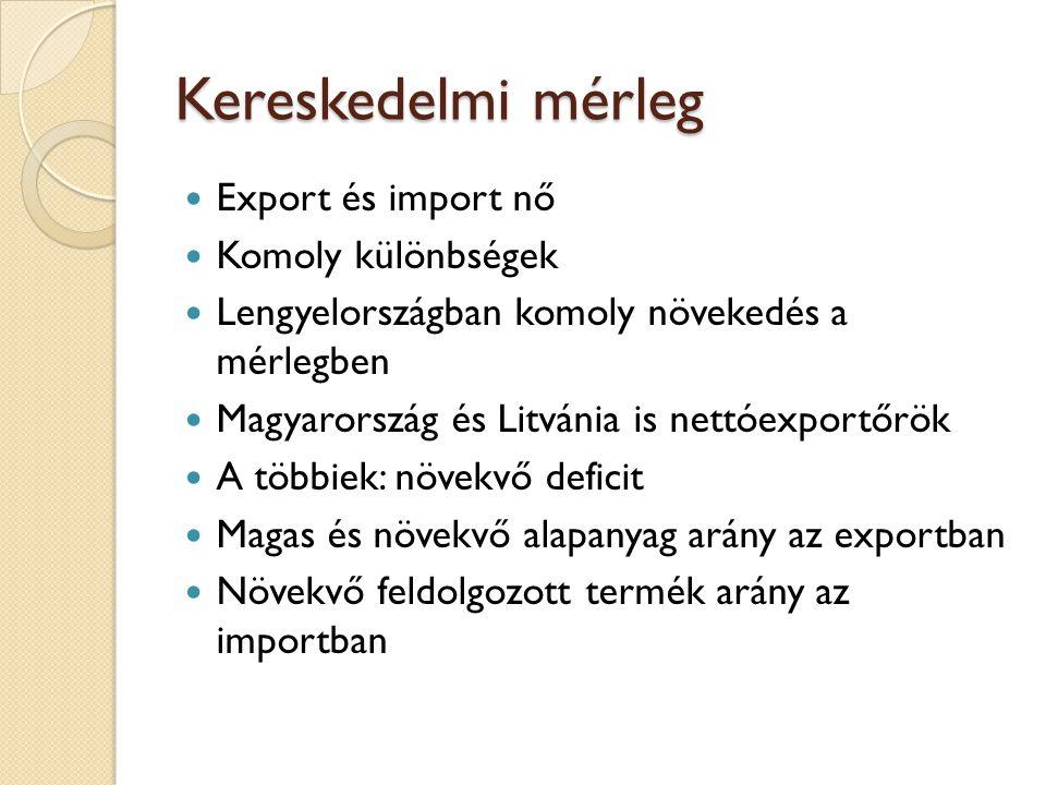 Kereskedelmi mérleg Export és import nő Komoly különbségek Lengyelországban komoly növekedés a mérlegben Magyarország és Litvánia is nettóexportőrök A többiek: növekvő deficit Magas és növekvő alapanyag arány az exportban Növekvő feldolgozott termék arány az importban