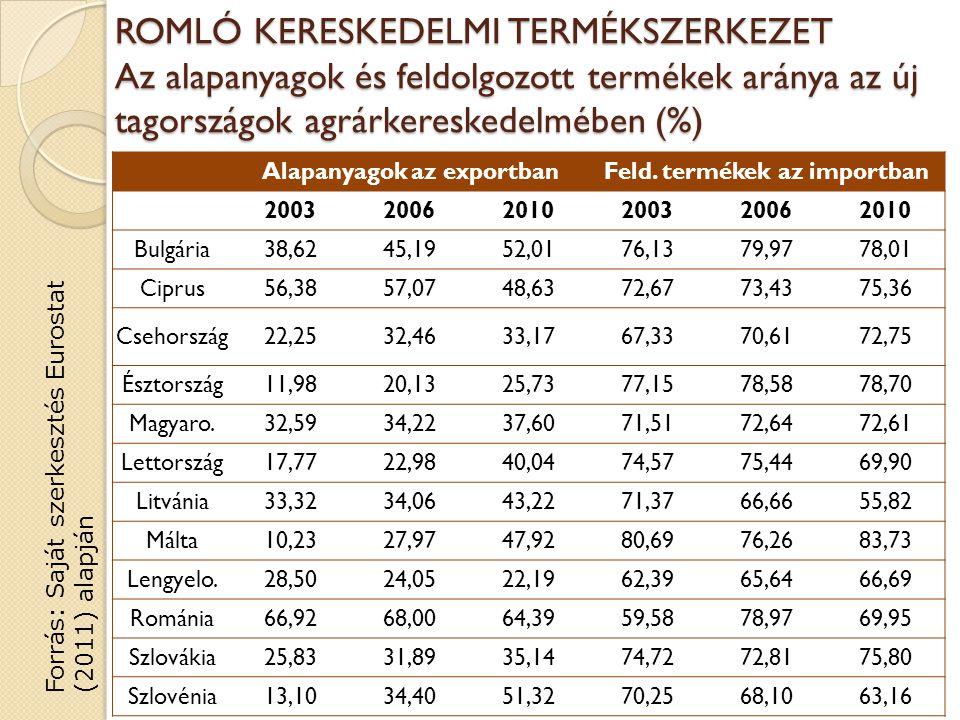 ROMLÓ KERESKEDELMI TERMÉKSZERKEZET Az alapanyagok és feldolgozott termékek aránya az új tagországok agrárkereskedelmében (%) Alapanyagok az exportbanFeld.