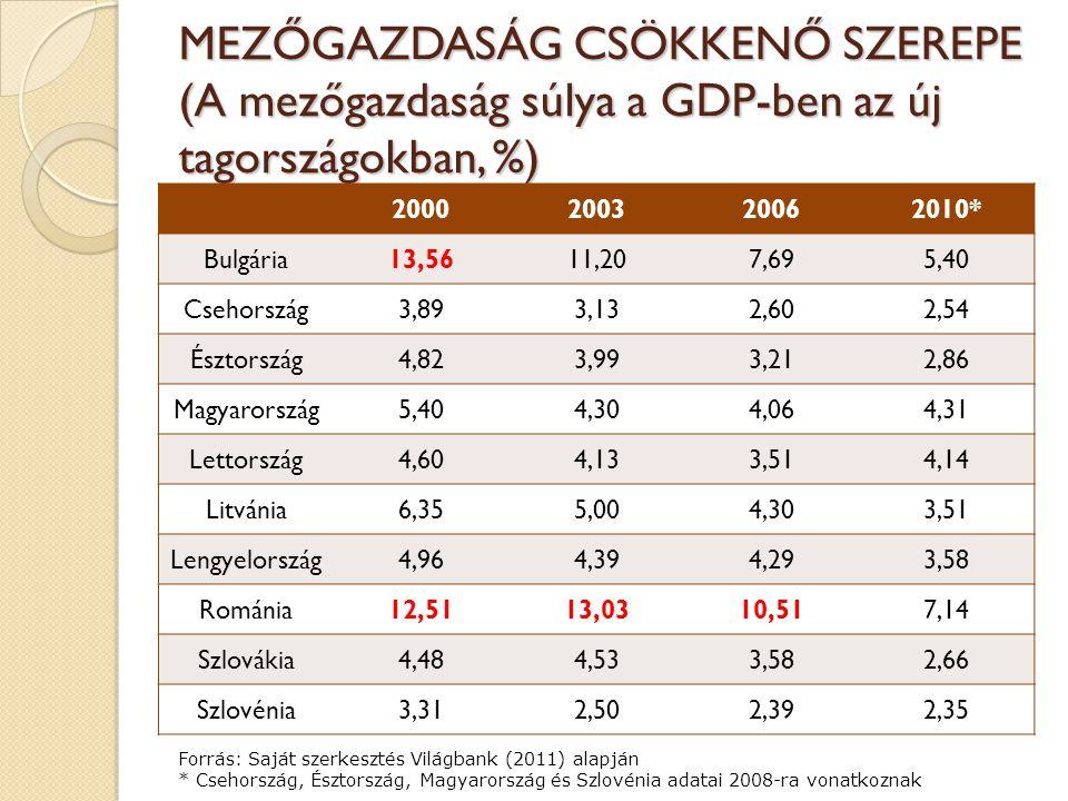 MEZŐGAZDASÁG CSÖKKENŐ SZEREPE (A mezőgazdaság súlya a GDP-ben az új tagországokban, %) 2000200320062010* Bulgária13,5611,207,695,40 Csehország3,893,132,602,54 Észtország4,823,993,212,86 Magyarország5,404,304,064,31 Lettország4,604,133,514,14 Litvánia6,355,004,303,51 Lengyelország4,964,394,293,58 Románia12,5113,0310,517,14 Szlovákia4,484,533,582,66 Szlovénia3,312,502,392,35 Forrás: Saját szerkesztés Világbank (2011) alapján * Csehország, Észtország, Magyarország és Szlovénia adatai 2008-ra vonatkoznak