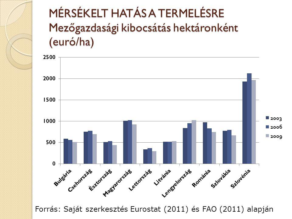 Alacsony szintű PSE az új tagországokban1990-2006 között Forrás: Dieter Kirschke (2009)