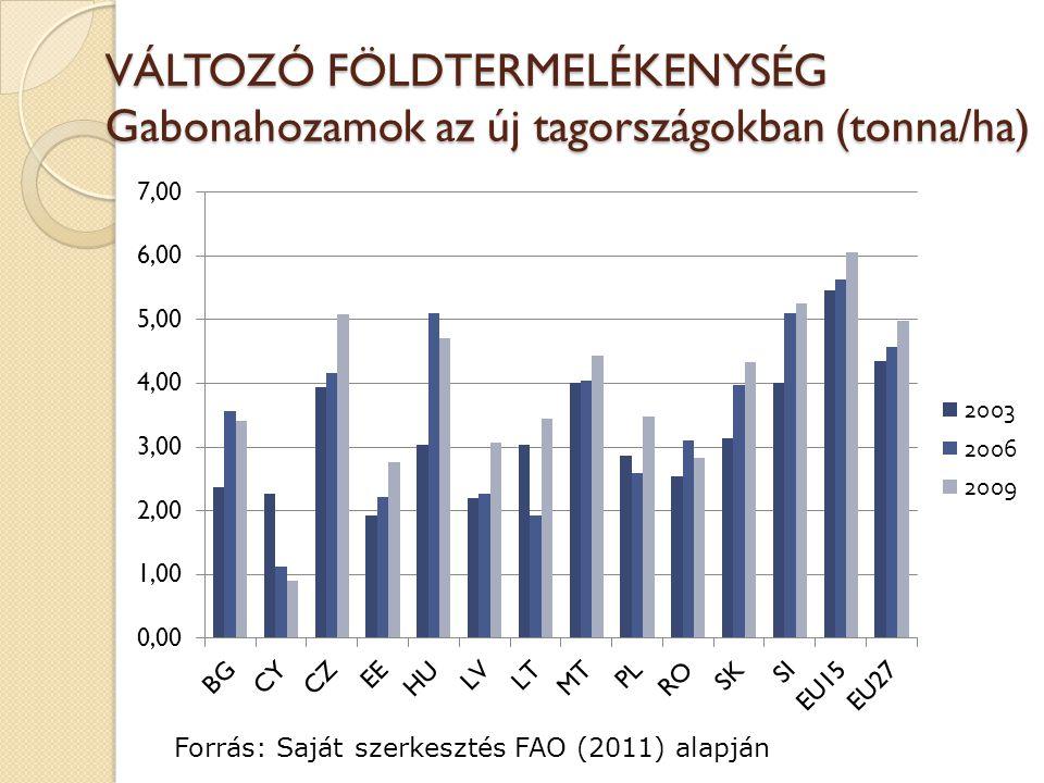 VÁLTOZÓ FÖLDTERMELÉKENYSÉG Gabonahozamok az új tagországokban (tonna/ha) Forrás: Saját szerkesztés FAO (2011) alapján