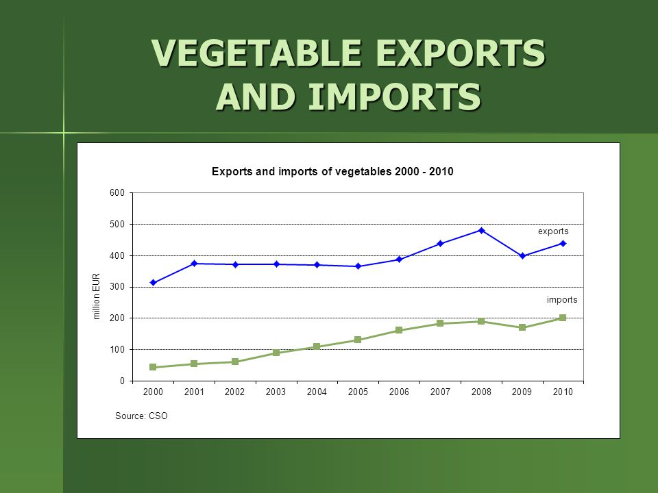 VEGETABLE EXPORTS AND IMPORTS