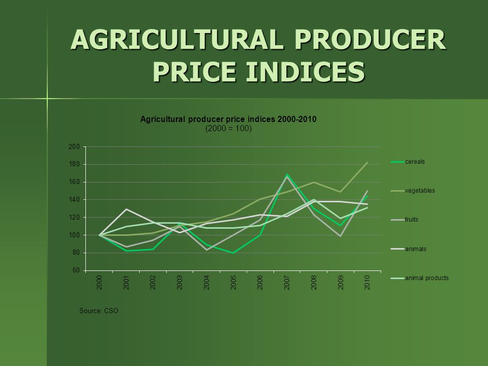 AGRICULTURAL PRODUCER PRICE INDICES