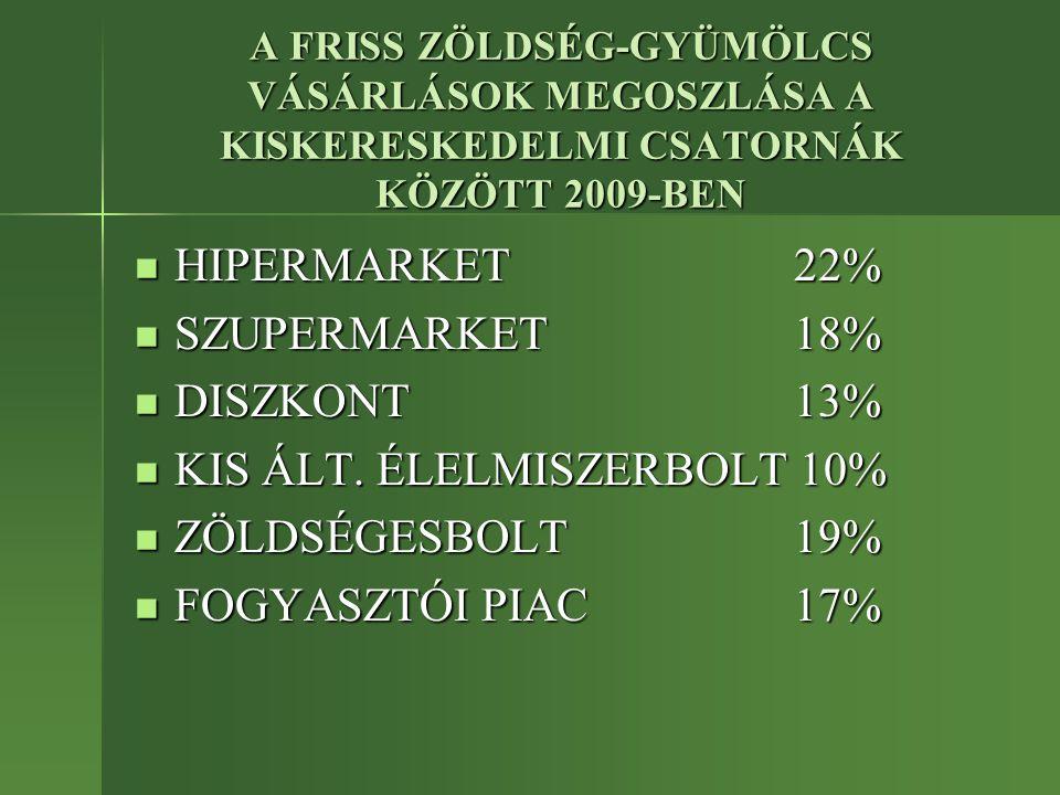 A FRISS ZÖLDSÉG-GYÜMÖLCS VÁSÁRLÁSOK MEGOSZLÁSA A KISKERESKEDELMI CSATORNÁK KÖZÖTT 2009-BEN HIPERMARKET 22% HIPERMARKET 22% SZUPERMARKET 18% SZUPERMARKET 18% DISZKONT 13% DISZKONT 13% KIS ÁLT.