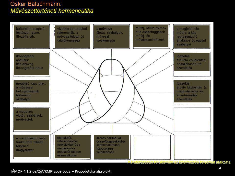 Oskar Bätschmann: Művészettörténeti hermeneutika 4 TÁMOP-4.1.2-08/2/A/KMR-2009-0052 – Propedetuka-alprojekt kulturális recepció: festészet, zene, filo