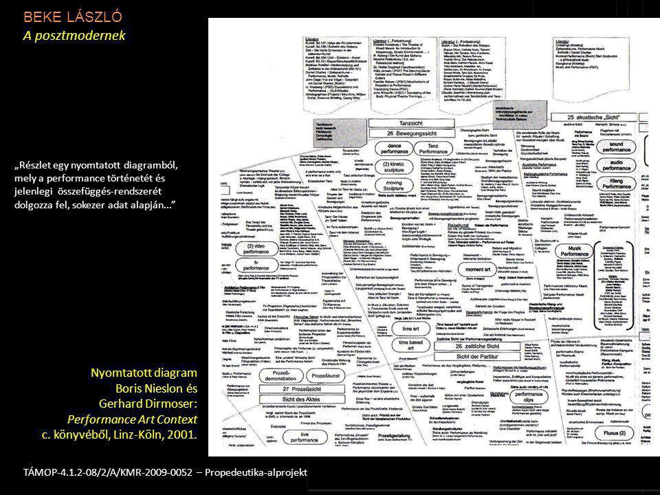 BEKE LÁSZLÓ A posztmodernek 4TÁMOP-4.1.2-08/2/A/KMR-2009-0052 – Propedeutika-alprojekt Nyomtatott diagram Boris Nieslon és Gerhard Dirmoser: Performan