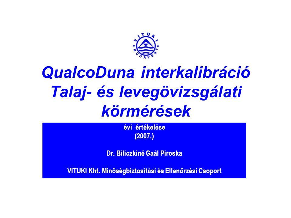 QualcoDuna interkalibráció Talaj- és levegövizsgálati körmérések évi értékelése (2007.) Dr.