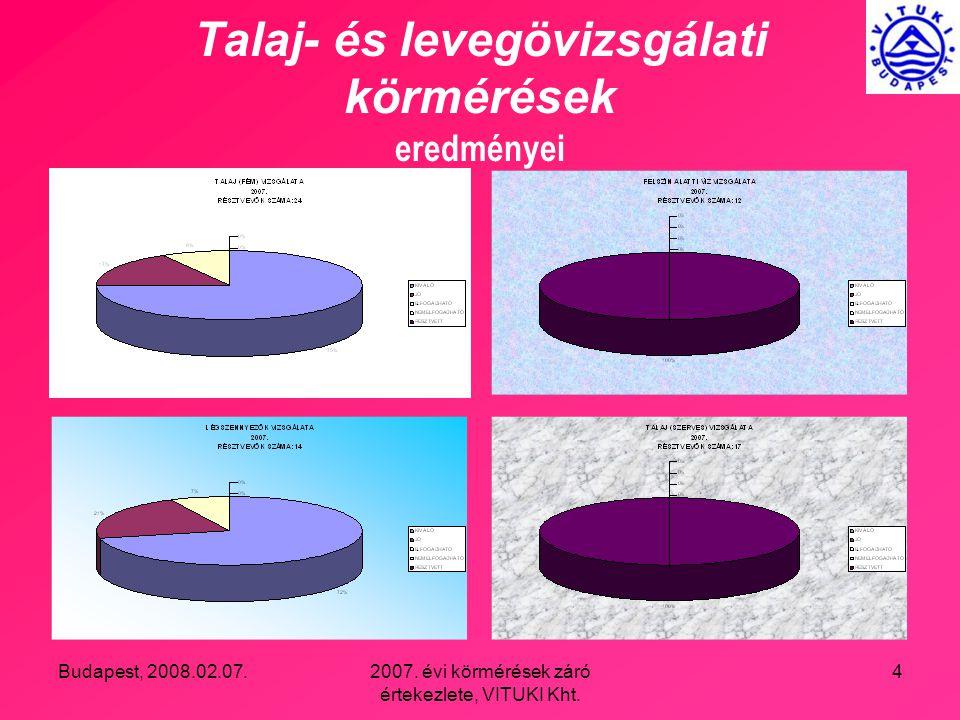 Budapest, 2008.02.07.2007. évi körmérések záró értekezlete, VITUKI Kht. 45 Pirén