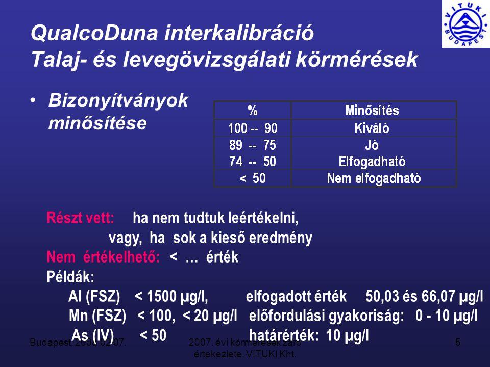 Budapest, 2008.02.07.2007. évi körmérések záró értekezlete, VITUKI Kht. 46 Benz(a)pirén
