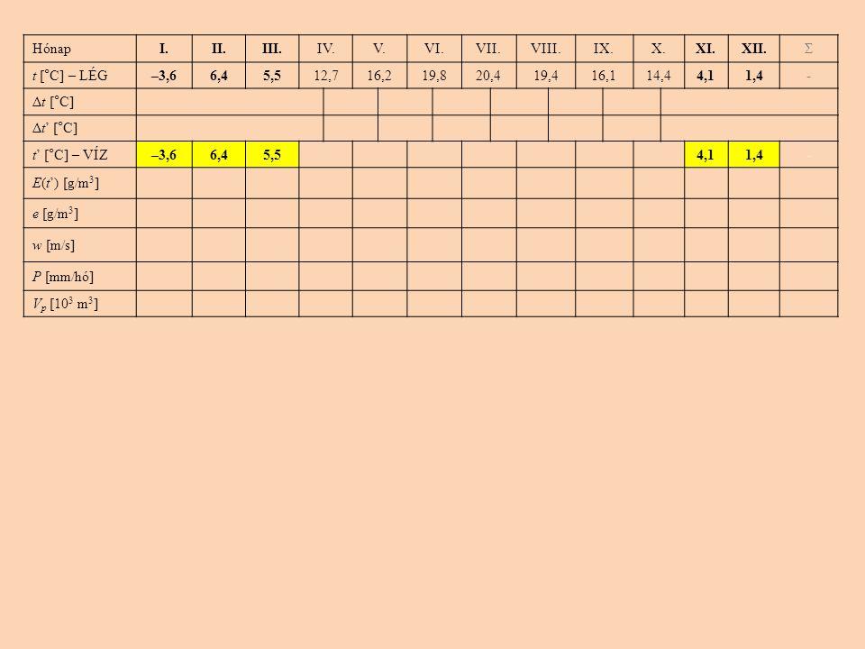 HónapI.II.III.IV.V.VI.VII.VIII.IX.X.XI.XII.Σ t [°C] – LÉG–3,66,45,512,716,219,820,419,416,114,44,11,4- Δt [°C] Δt' [°C] t' [°C] – VÍZ–3,66,45,54,11,4-