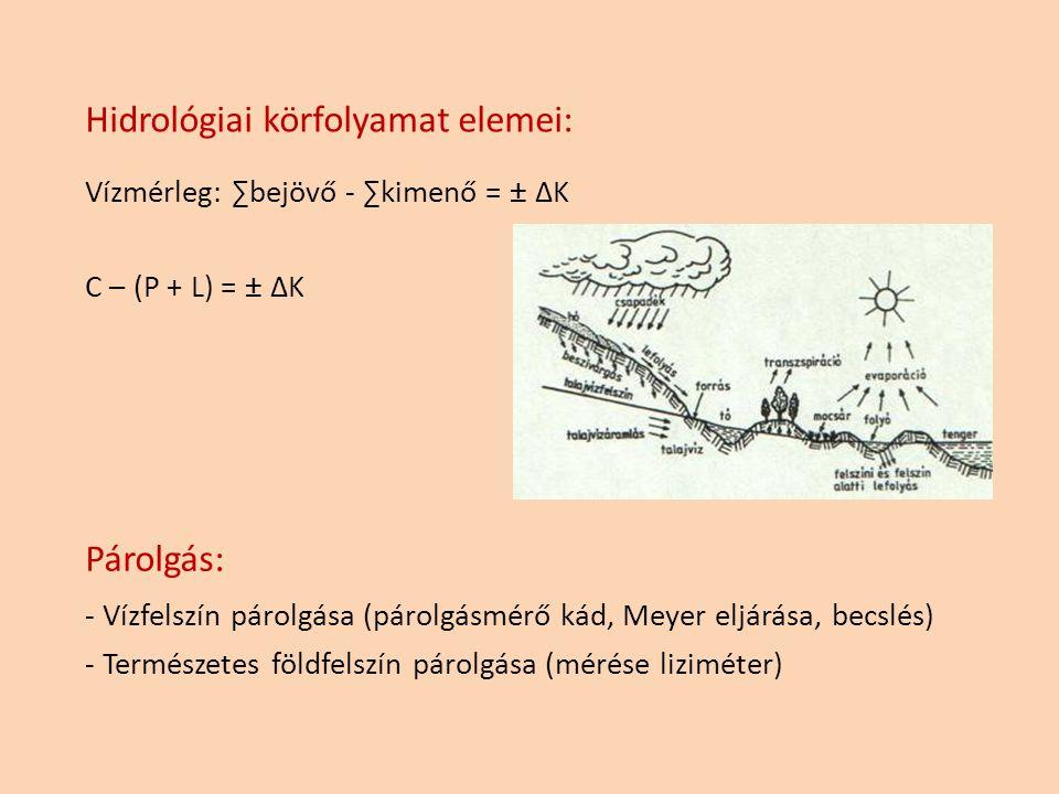 Hidrológiai körfolyamat elemei: Vízmérleg: ∑bejövő - ∑kimenő = ± ΔK C – (P + L) = ± ΔK Párolgás: - Vízfelszín párolgása (párolgásmérő kád, Meyer eljár