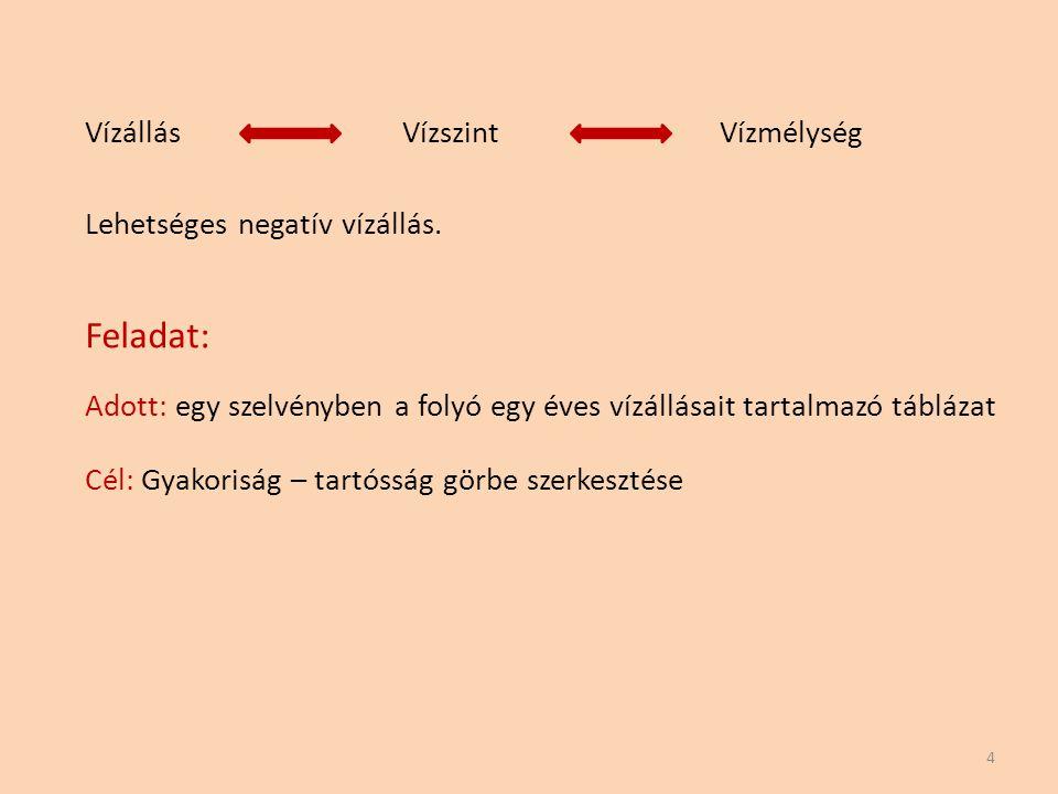 Gyakoriság: 5 Egy folyó vízállása adott időszak alatt (pl.