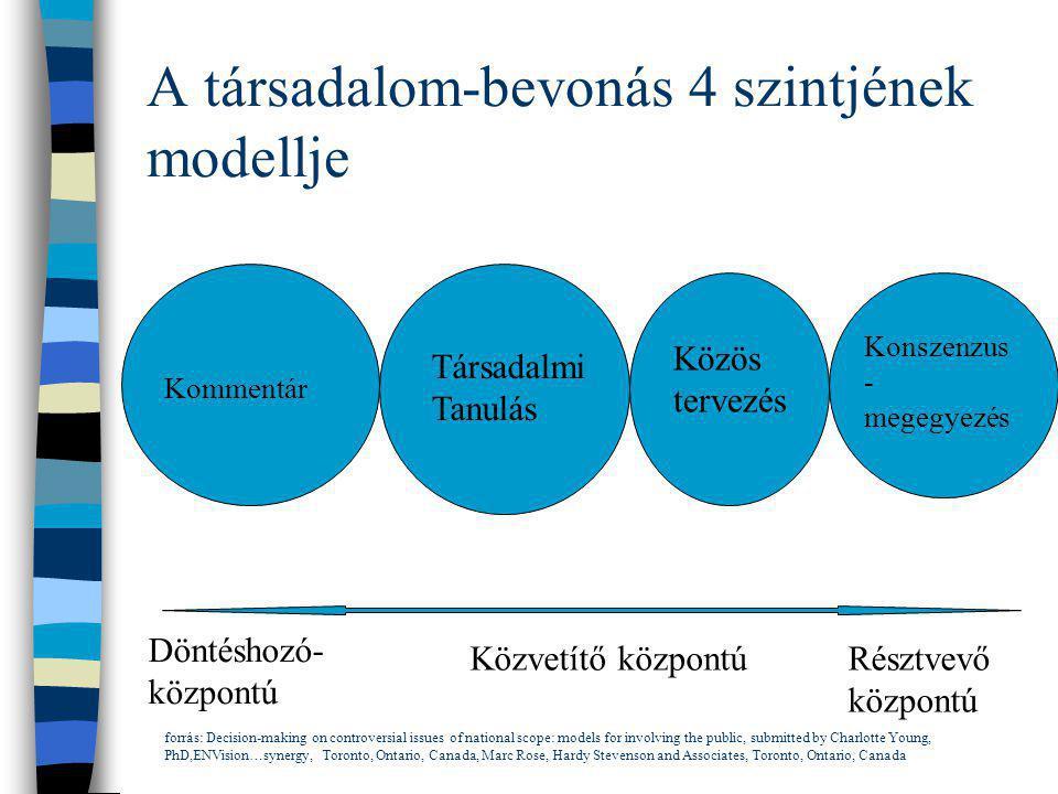A társadalom-bevonás 4 szintjének modellje Kommentár Társadalmi Tanulás Közös tervezés Konszenzus - megegyezés Döntéshozó- központú Közvetítő központú