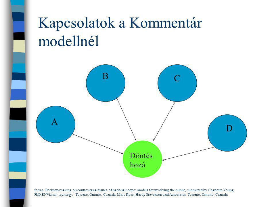 Kapcsolatok a Kommentár modellnél A B C D Döntés hozó forrás: Decision-making on controversial issues of national scope: models for involving the publ