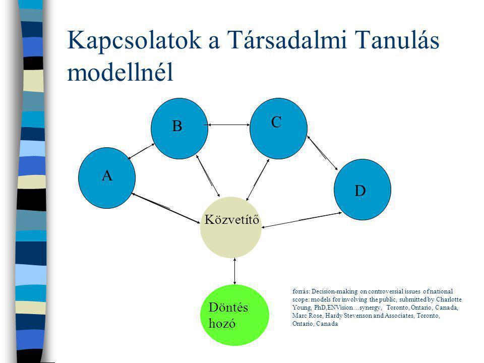 Kapcsolatok a Társadalmi Tanulás modellnél A B C D Közvetítő Döntés hozó forrás: Decision-making on controversial issues of national scope: models for