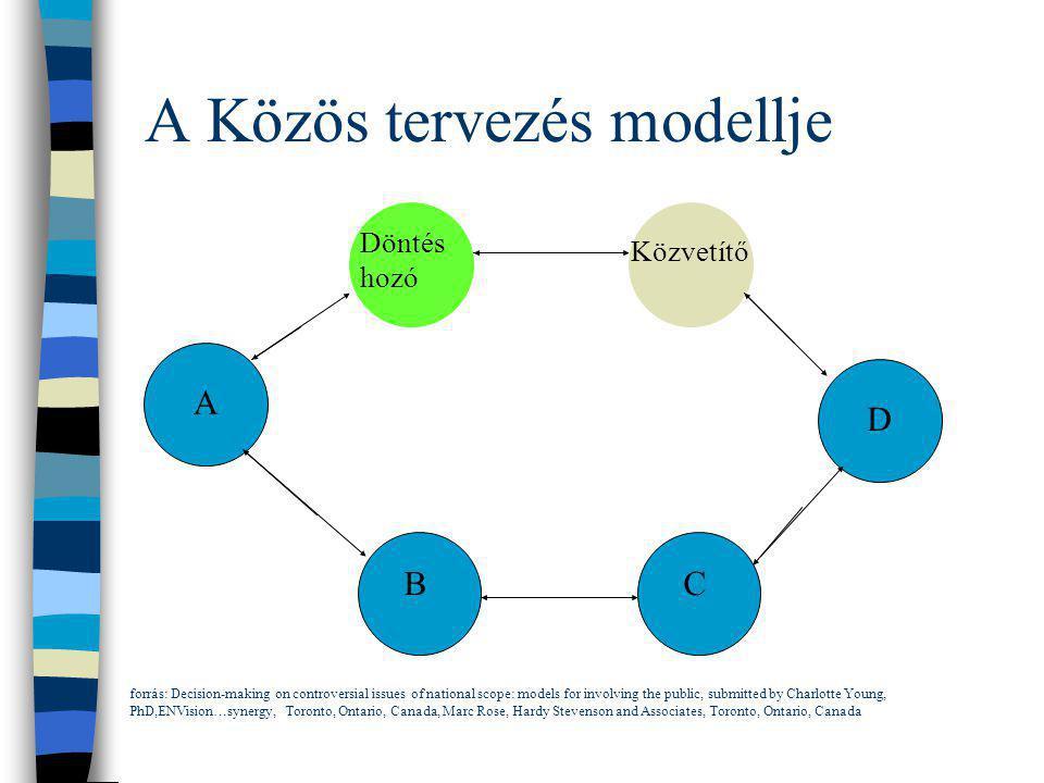 A Közös tervezés modellje A BC D Döntés hozó Közvetítő forrás: Decision-making on controversial issues of national scope: models for involving the pub