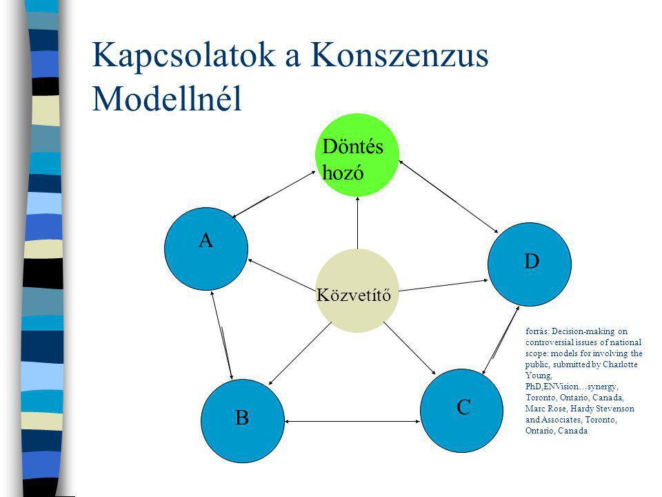Kapcsolatok a Konszenzus Modellnél A B C D Döntés hozó Közvetítő forrás: Decision-making on controversial issues of national scope: models for involvi