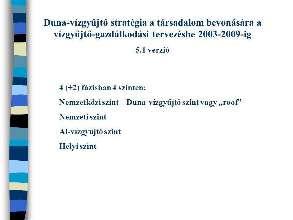 Duna-vízgyűjtő stratégia a társadalom bevonására a vízgyűjtő-gazdálkodási tervezésbe 2003-2009-ig 5.1 verzió 4 (+2) fázisban 4 szinten: Nemzetközi szi