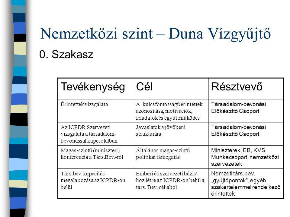 Nemzetközi szint – Duna Vízgyűjtő 0. Szakasz TevékenységCélRésztvevő Érintettek vizsgálataA kulcsfontosságú érintettek azonosítása, motivációk, felada