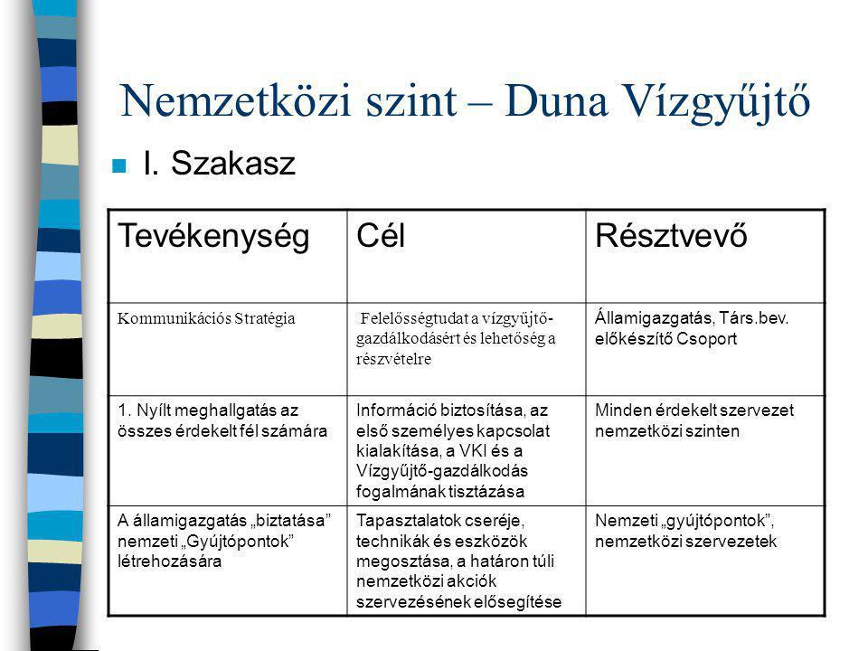 Nemzetközi szint – Duna Vízgyűjtő n I. Szakasz TevékenységCélRésztvevő Kommunikációs Stratégia Felelősségtudat a vízgyűjtő- gazdálkodásért és lehetősé