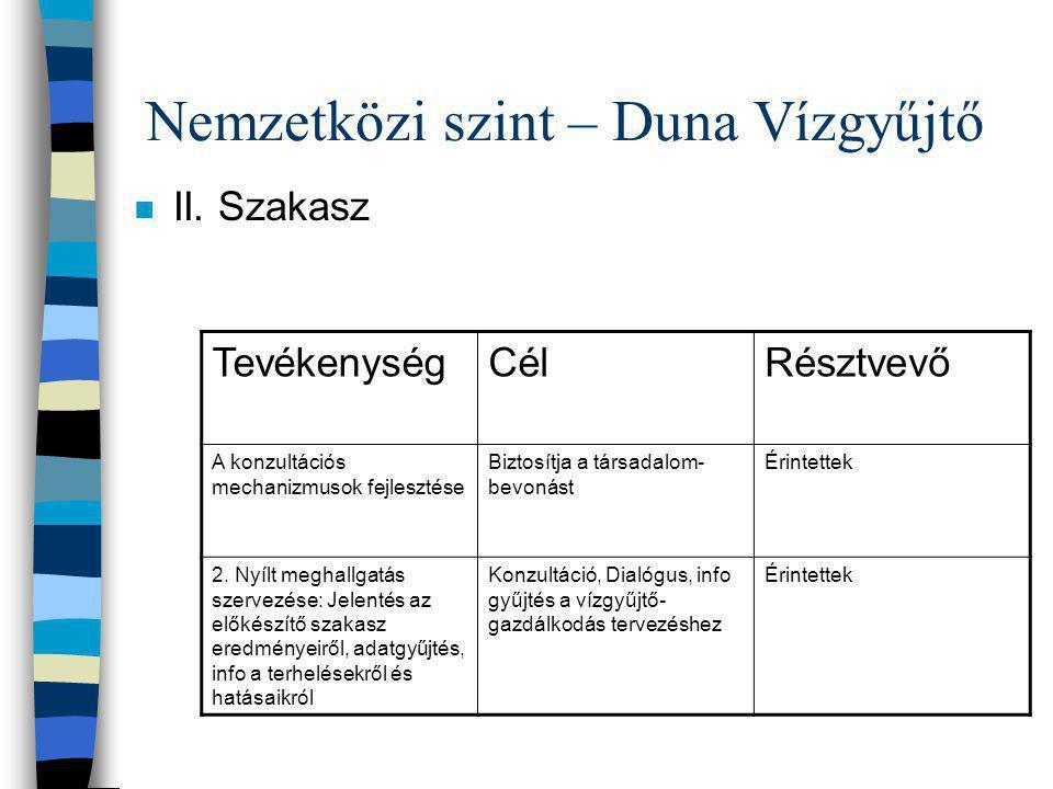 Nemzetközi szint – Duna Vízgyűjtő n II. Szakasz TevékenységCélRésztvevő A konzultációs mechanizmusok fejlesztése Biztosítja a társadalom- bevonást Éri