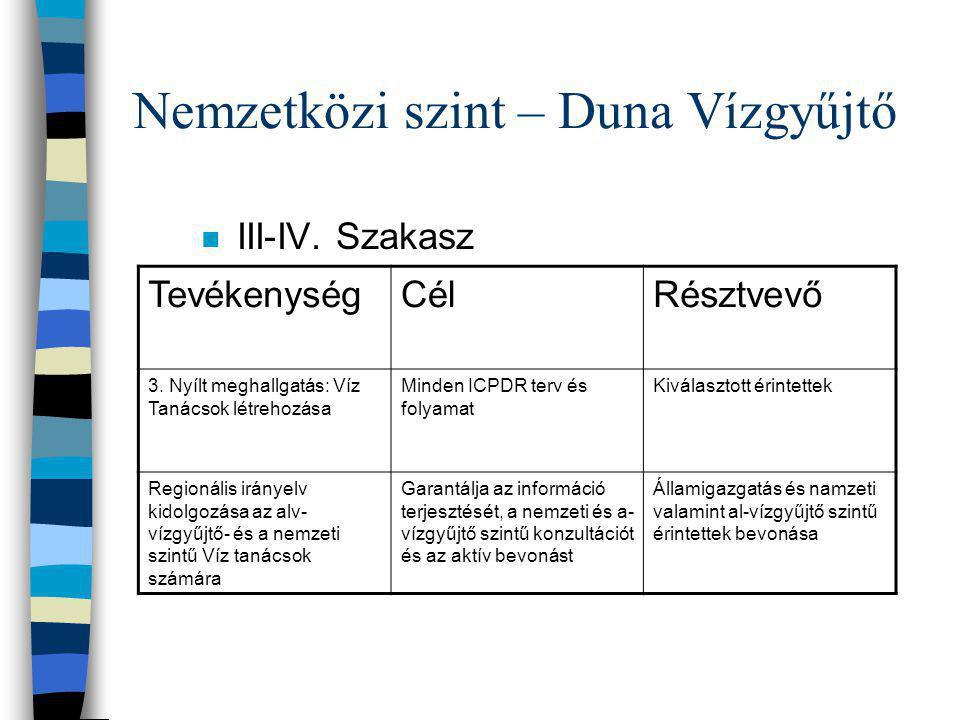 Nemzetközi szint – Duna Vízgyűjtő n III-IV. Szakasz TevékenységCélRésztvevő 3. Nyílt meghallgatás: Víz Tanácsok létrehozása Minden ICPDR terv és folya