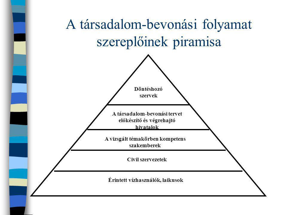 A társadalom-bevonási folyamat szereplőinek piramisa Döntéshozó szervek A társadalom-bevonási tervet előkészítő és végrehajtó hivatalok A vizsgált tém