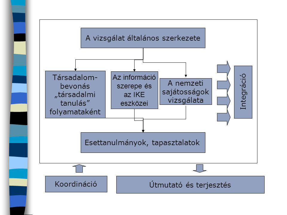 """Társadalom- bevonás """"társadalmi tanulás"""" folyamataként Az információ szerepe és az IKE eszközei A vizsgálat általános szerkezete A nemzeti sajátosságo"""