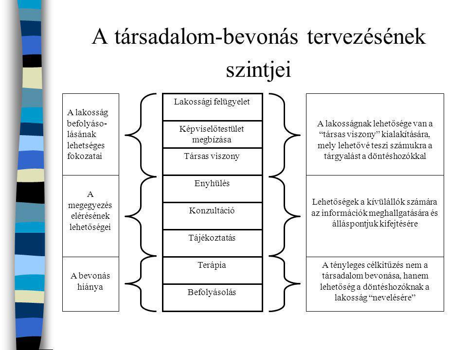 A társadalom-bevonás tervezésének szintjei A lakosság befolyáso- lásának lehetséges fokozatai A megegyezés elérésének lehetőségei A bevonás hiánya A l