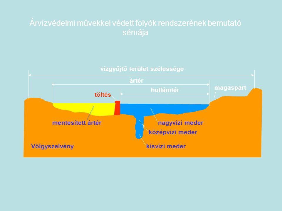 vízgyűjtő terület szélessége kisvízi mederVölgyszelvény középvízi meder nagyvízi meder hullámtér töltés ártér magaspart mentesített ártér Árvízvédelmi művekkel védett folyók rendszerének bemutató sémája