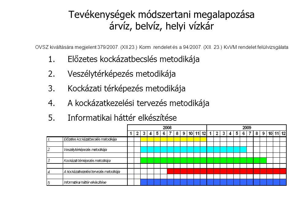 Tevékenységek módszertani megalapozása árvíz, belvíz, helyi vízkár OVSZ kiváltására megjelent 379/2007.