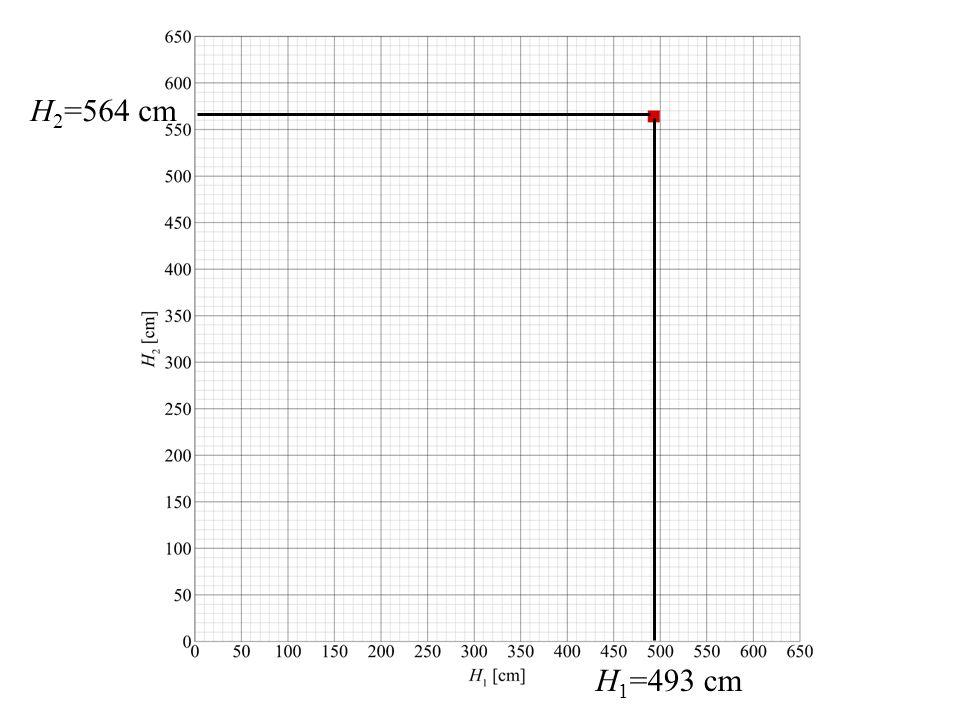 H 1 =493 cm H 2 =564 cm