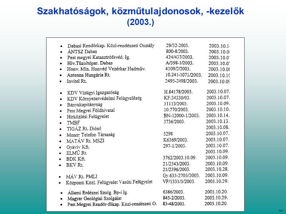 Szakhatóságok, közműtulajdonosok, -kezelők (2003.) ZsG