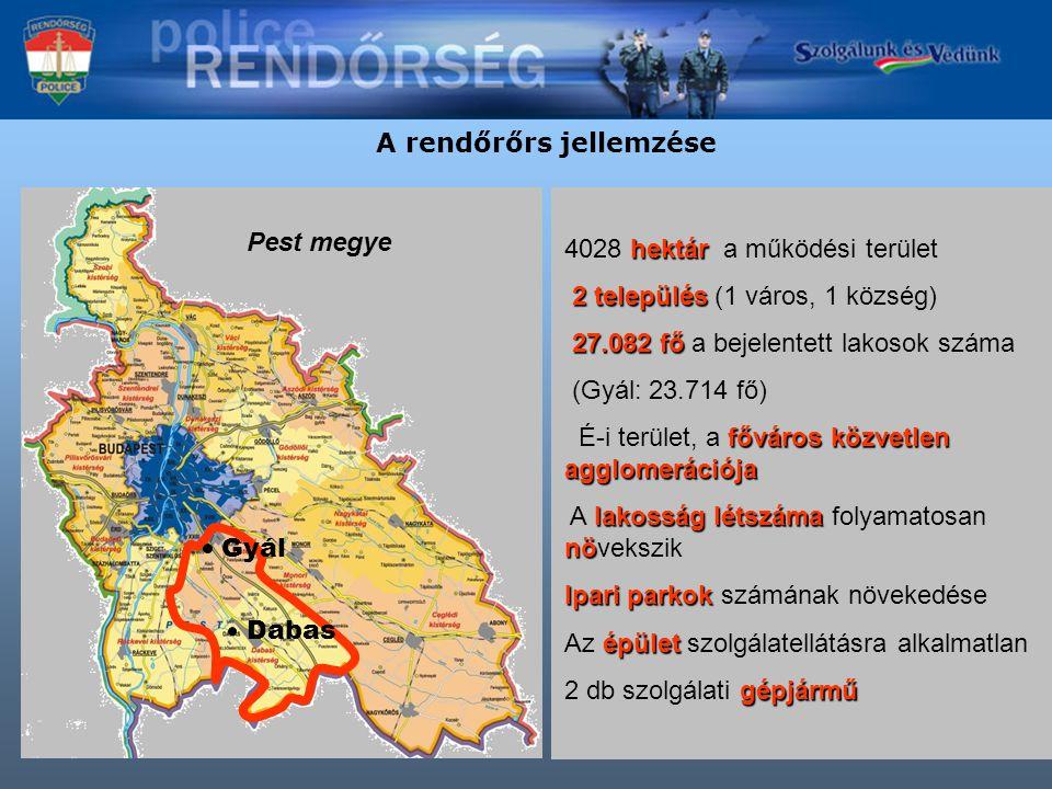 A rendőrőrs jellemzése Gyál Dabas Pest megye hektár 4028 hektár a működési terület 2 település 2 település (1 város, 1 község) 27.082 fő 27.082 fő a bejelentett lakosok száma (Gyál: 23.714 fő) főváros közvetlen agglomerációja É-i terület, a főváros közvetlen agglomerációja lakosság létszáma nö A lakosság létszáma folyamatosan növekszik Ipari parkok Ipari parkok számának növekedése épület Az épület szolgálatellátásra alkalmatlan gépjármű 2 db szolgálati gépjármű